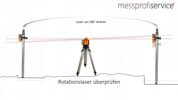 messprofiservice_Rotationslaser_überprüfen_Anleitung_Laser_drehen