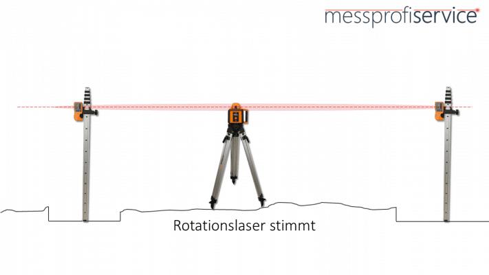 messprofiservice_Rotationslaser_überprüfen_Anleitung_Laser_stimmt
