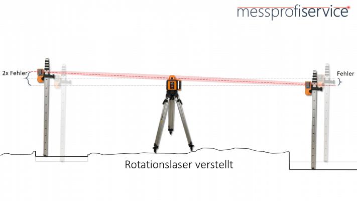Rotationslaser Abbildung