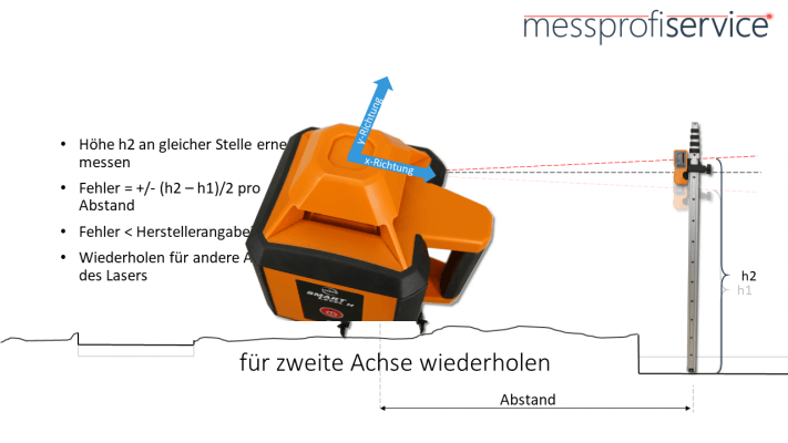 messprofiservice_Rotationslaser_überprüfen_Anleitung_zweite_Achse