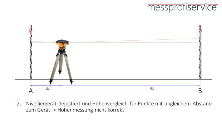 messprofiservice_Nivelliergerät_Auswirkung_dejustiert_ungleiche_Abstände_Punkte
