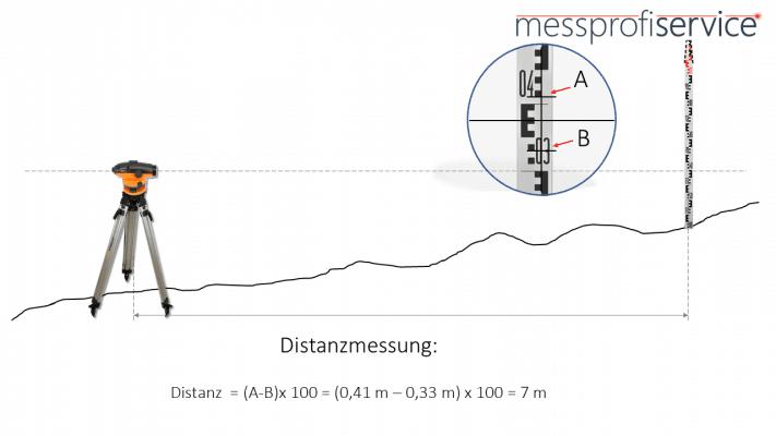 messprofiservice_Nivelliergerät_Distanzmessung
