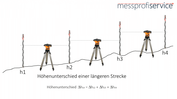 messprofiservice_Nivelliergerät_Höhenunterschied_längerer_Strecke