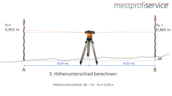 messprofiservice_Nivelliergerät_Nivellierprobe_Messung_Höhenunterschied