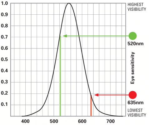 messprofiservice_topcon_tp-l5_laser_visibility