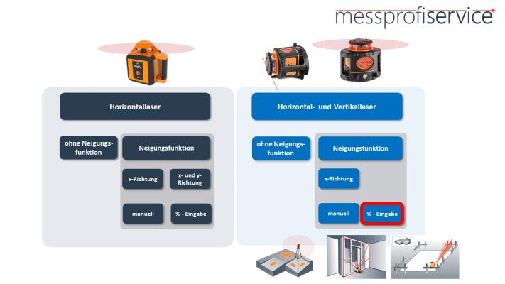 messprofiservice_Rotationslaser_Übersicht_Horizontal_Vertikal_digitale_Neigung