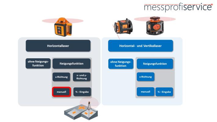 messprofiservice_Rotationslaser_Übersicht_Horizontal_manuelle_Neigung.PNG