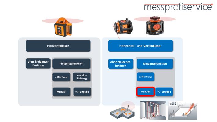 messprofiservice_Rotationslaser_Übersicht_Horizontal_vertikal_manuelle_Neigung